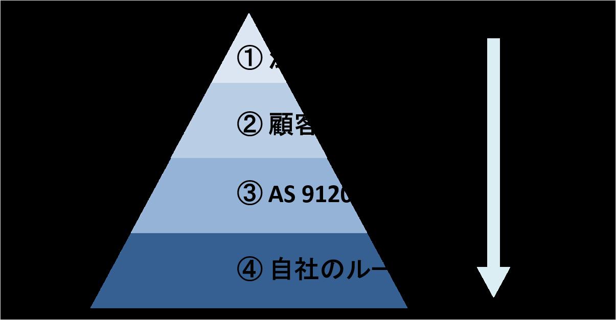 AS 9120【9.2 内部監査】