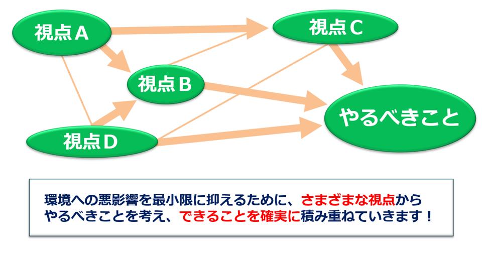 環境マネジメントシステムを考える!