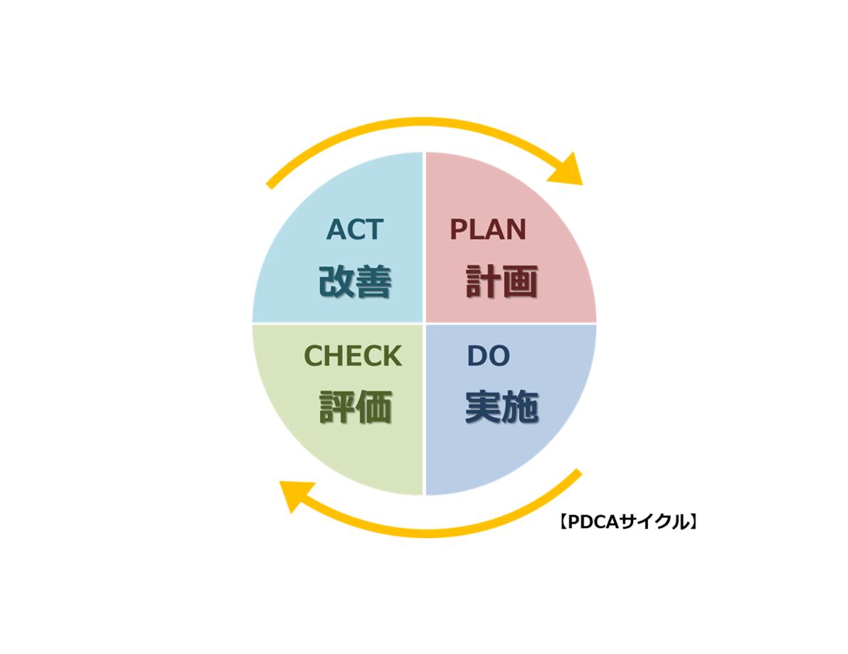 ISOマネジメントシステム 【9.3.2 マネジメントレビューへのインプット】