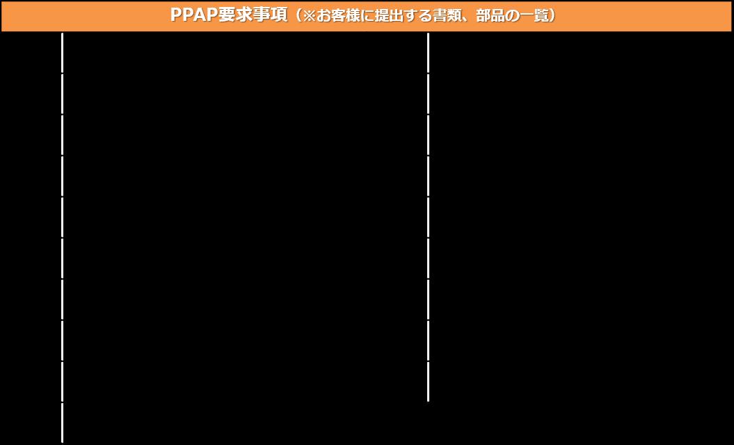 Iatf コアツール Ppap 勉強会開催 Iatf コアツール Ppap 勉強会開催 株式会社ベックスコーポレーション