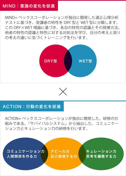 mind action研修 株式会社ベックスコーポレーション